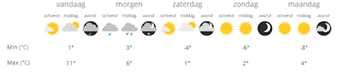 Weersverwachting Zwolle
