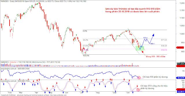 vnindex chart ngày 25-10
