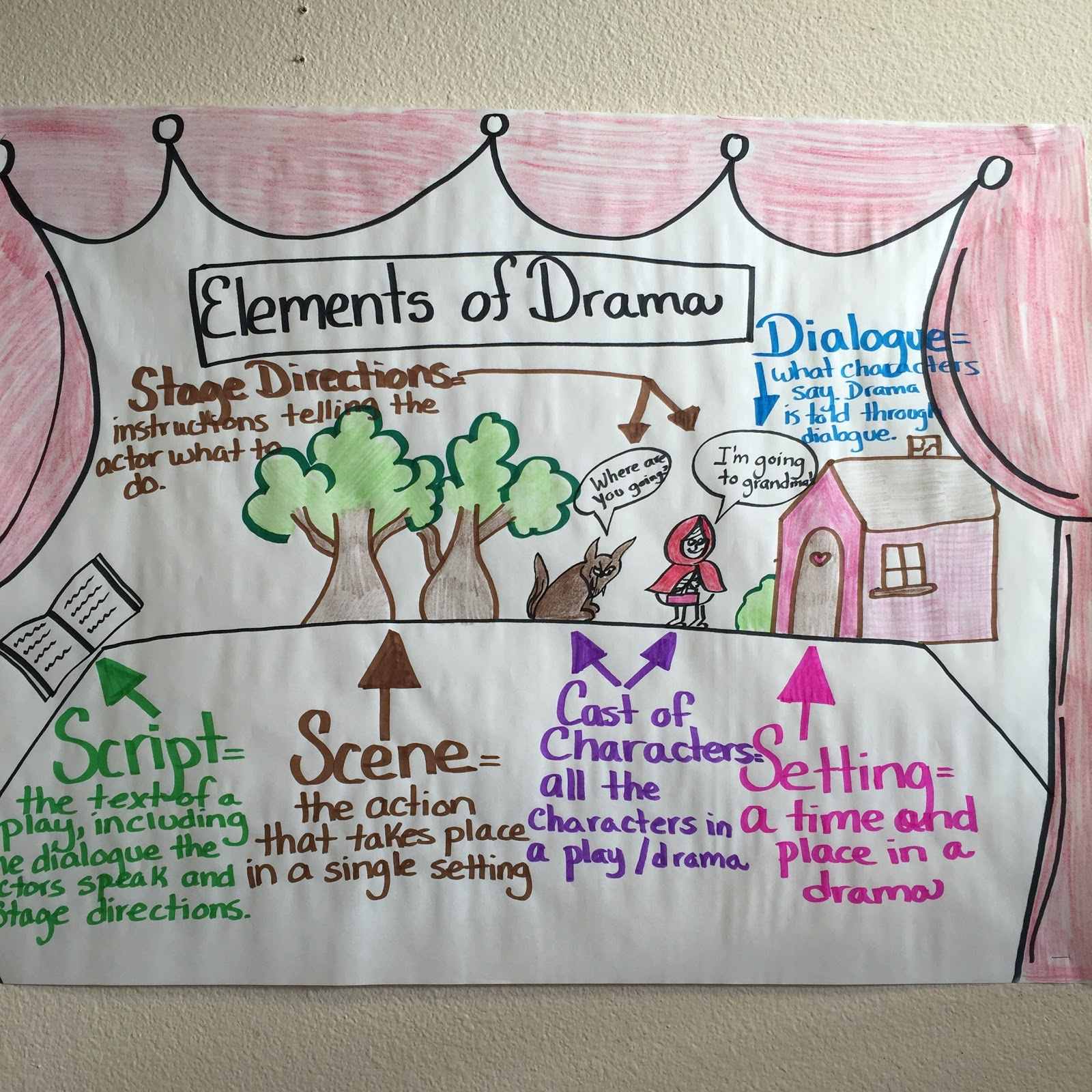 Borderland Teacher 4th Grade Bilingual Elements Of Drama