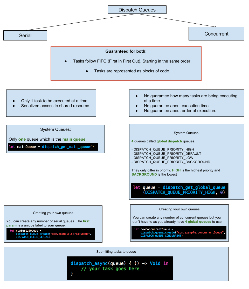 IOS iOS Concurrency: Getting Started with NSOperation and Dispatch