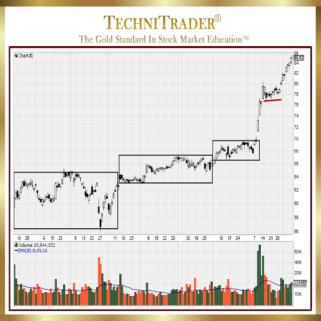 global banks industry chart example- technitrader