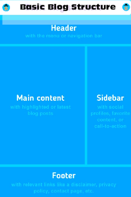 Basic structure of a blog