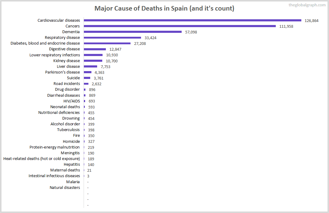 Major Cause of Deaths in Spain (and it's count)