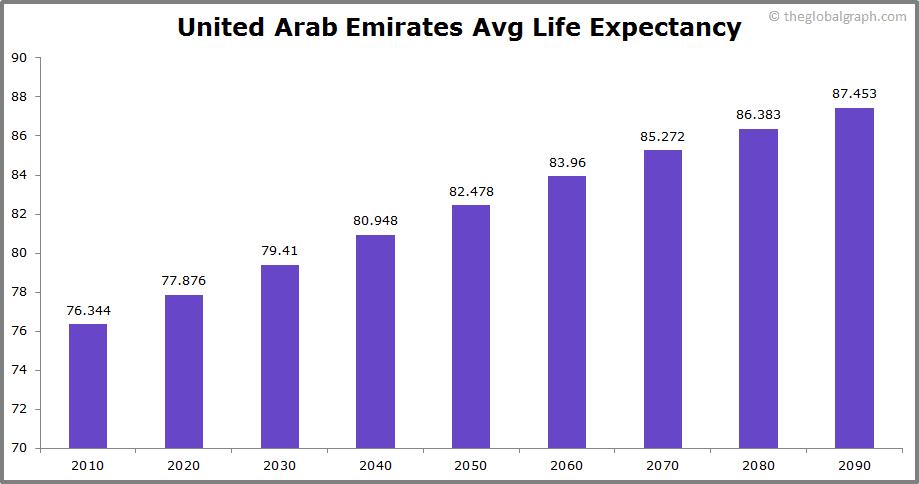 United Arab Emirates  Avg Life Expectancy
