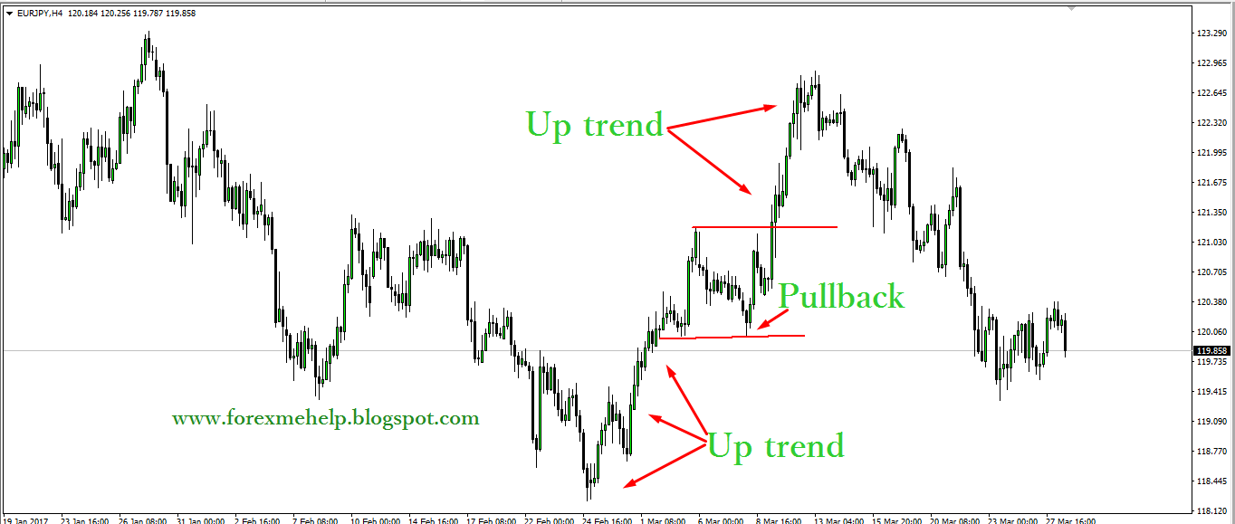 Forex pull back