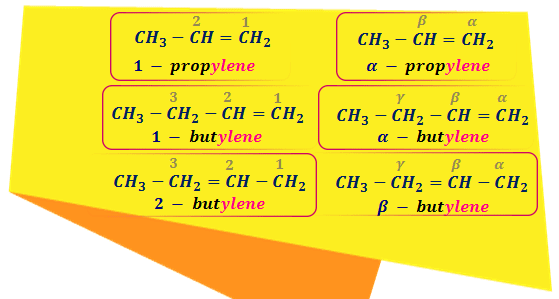 Common naming of alkenes or olifins