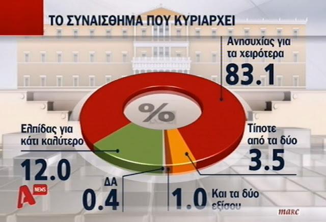 Χωρίς ελπίδα 8 στους 10 Έλληνες καταγράφει δημοσκόπιση (βίντεο)