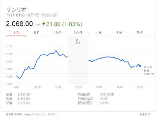 サンリオ 株価