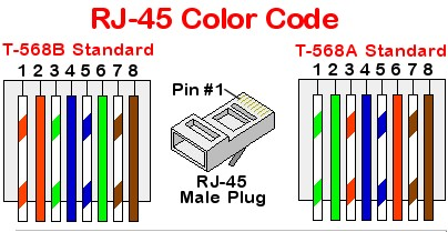 Código de Colores para Cables de Red   Conectores RJ45   Telecomunicaciones