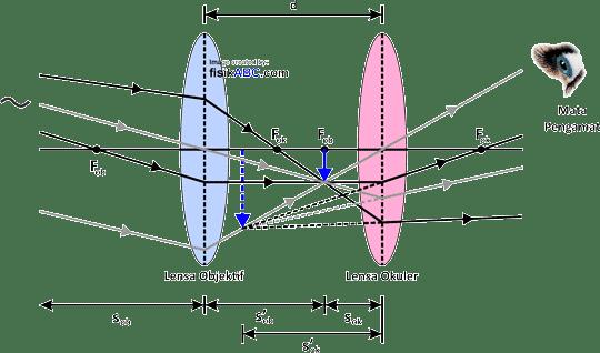 proses pembentukan bayangan pada teropong atau teleskop bintang untuk mata berakomodasi maksimum