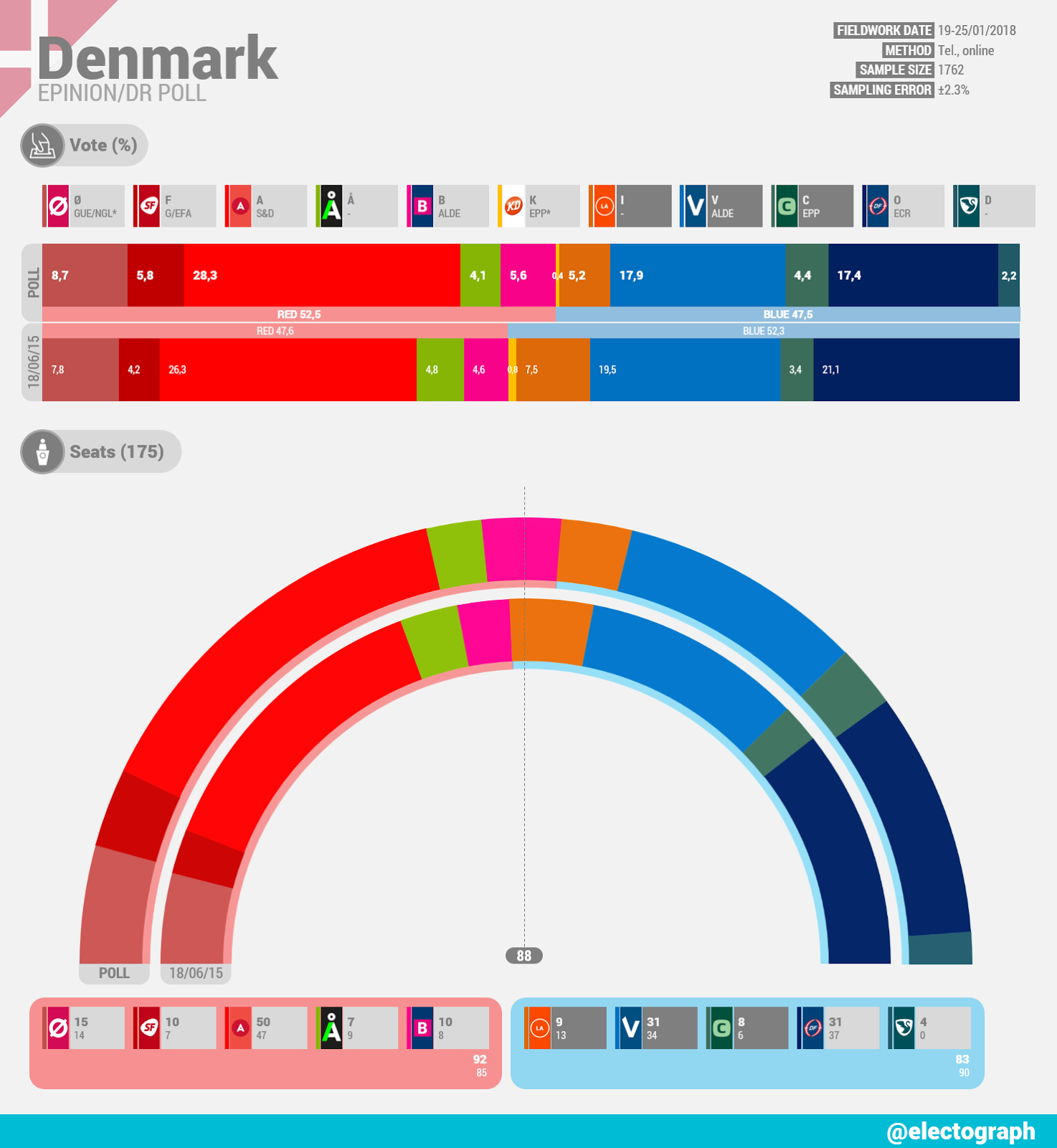 DENMARK Epinion poll chart for DR, January 2018