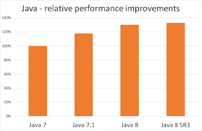 java performance improvements on Linux z