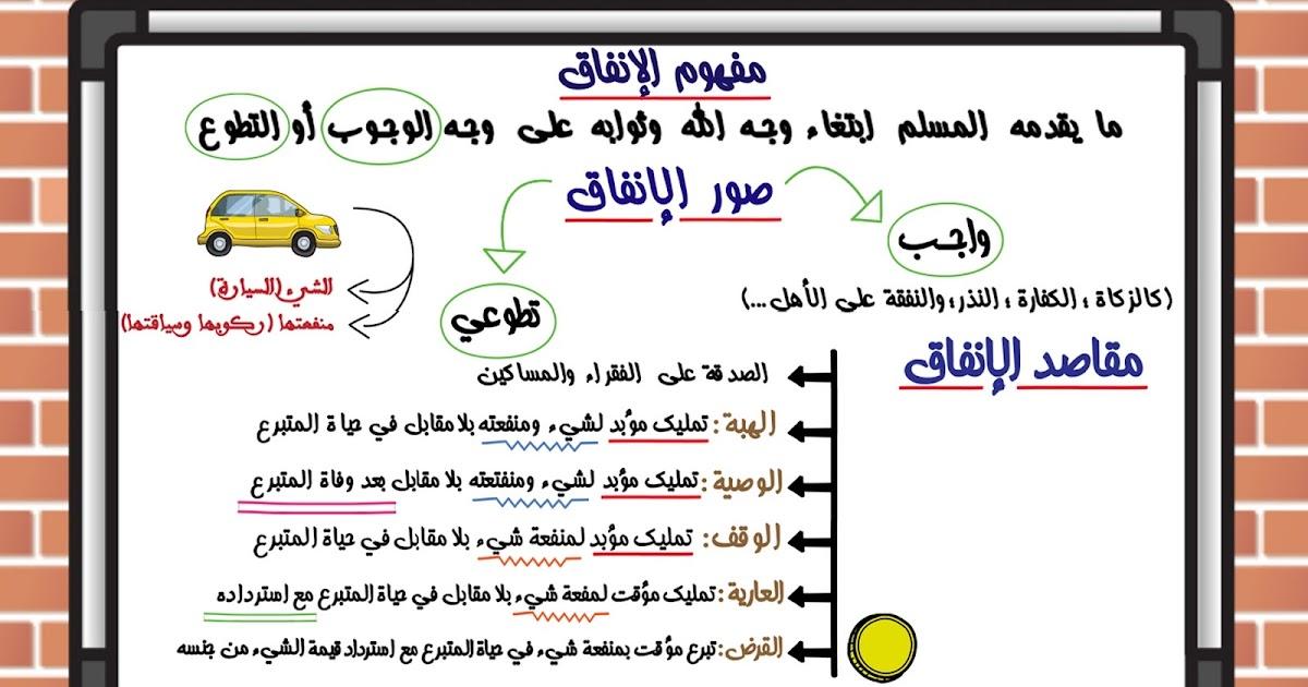 دروس الامتحان الجهوي :8 الإنفاق في سبيل الله - صوره ومقاصده