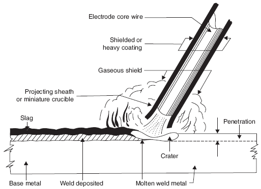 Mechanical Technology: ARC WELDING