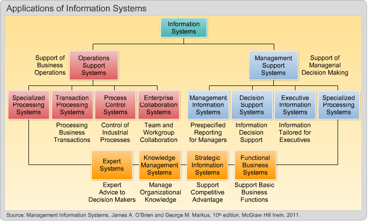 the application of information systems in