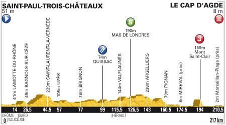 Perfil 13ª etapa Tour de Francia 2012Saint-Paul-Trois-Châteaux / Le Cap d'Agde