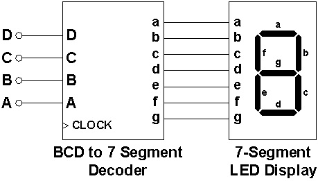 electronics projects and tutorials: digital systems part 4 ... block diagram of 7 segment display