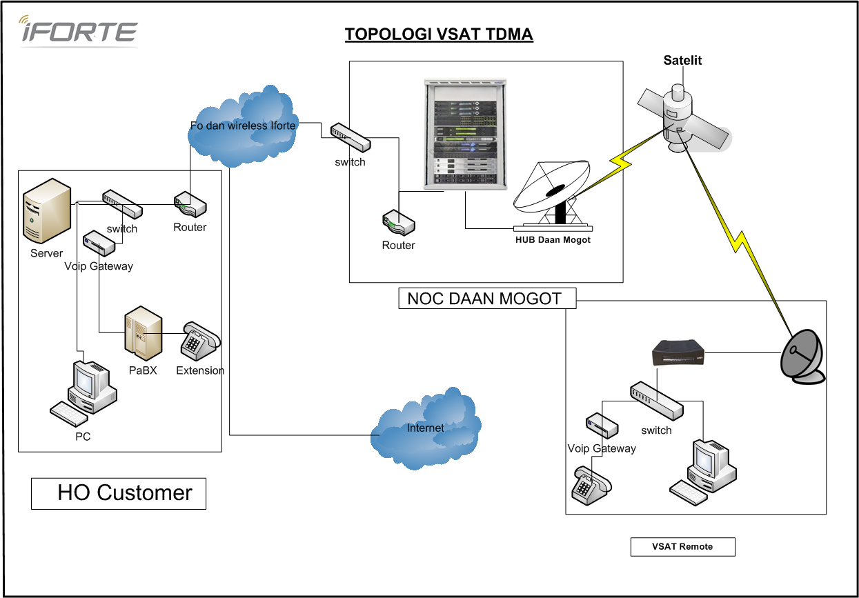 Isp internet service provider iforte global internet network topologi ccuart Images