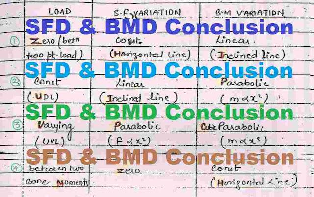 sfd-bmd-conclusion-pdf