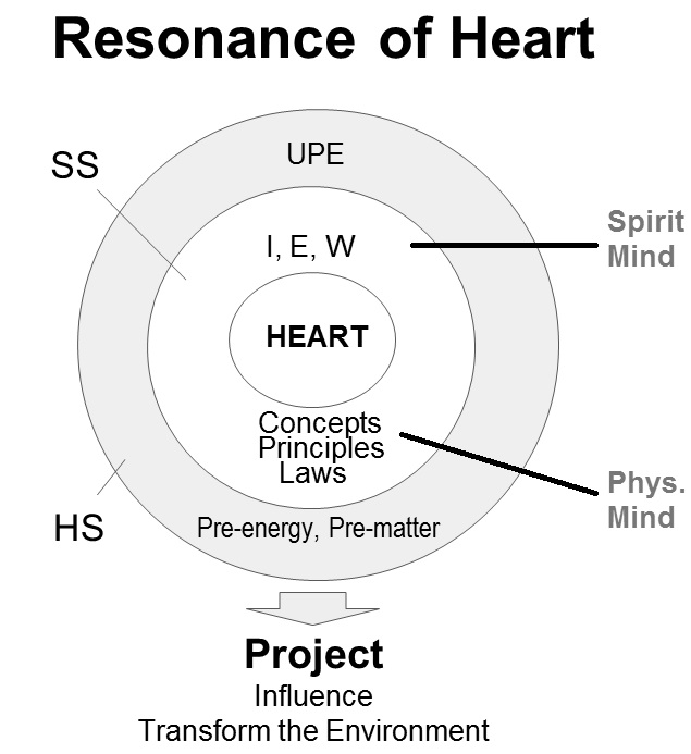 Science of the Heart: Heart's Mystery ~ Mystery Spirit Mind