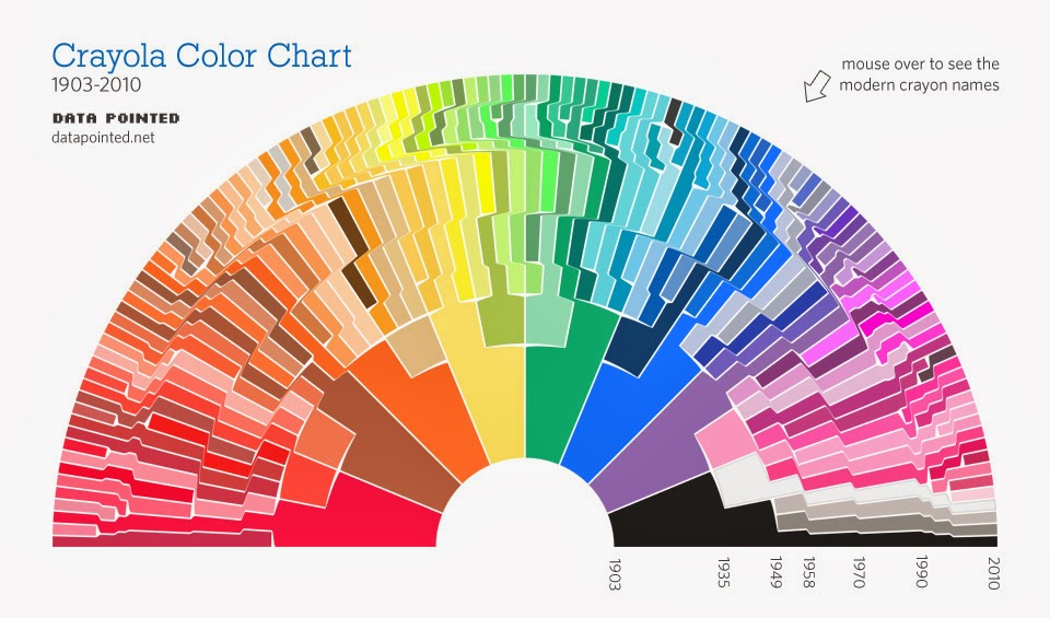 http://www.datapointed.net/visualizations/color/crayola-crayon-chart-bow/