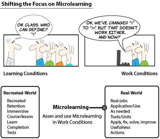 Why Avoid Comparing Microlearning With Instructional Design Tip