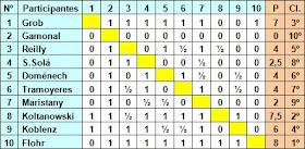 Clasificación final del I Torneo Internacional de Ajedrez de Roses