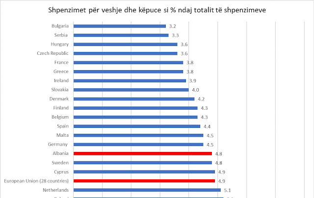 Albanians spend more on clothing, although with the lowest wage in Europe