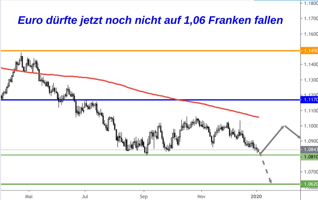 EUR/CHF-Kurs charttechnische Analyse am 6. Januar 2020