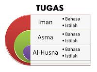 Evaluasi : Materi Asmaul Husna