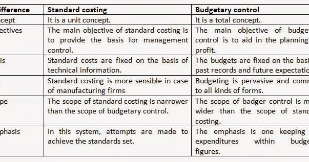 disadvantage of standard costing