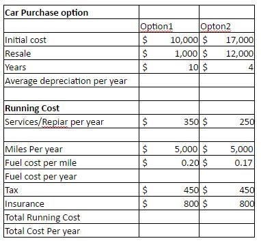 Rate Depreciation List for Car Sale