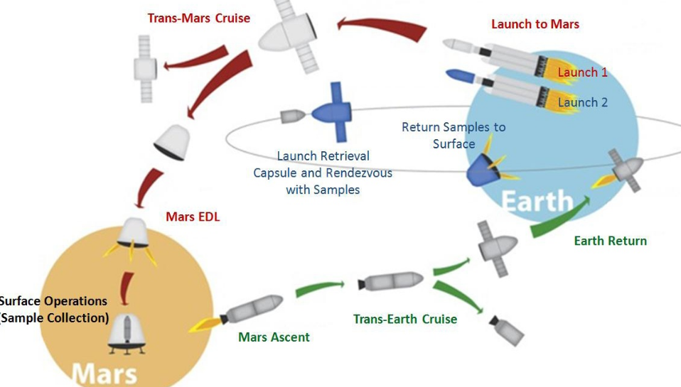 spacex heavy lift systems road map - photo #42