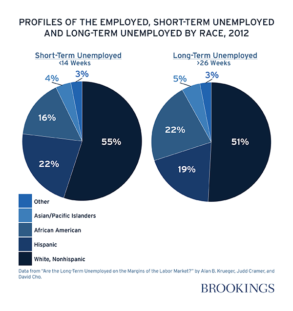 Employment Testing Failing To Make The Grade On The