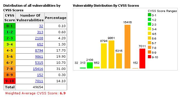 cvs vulnerability