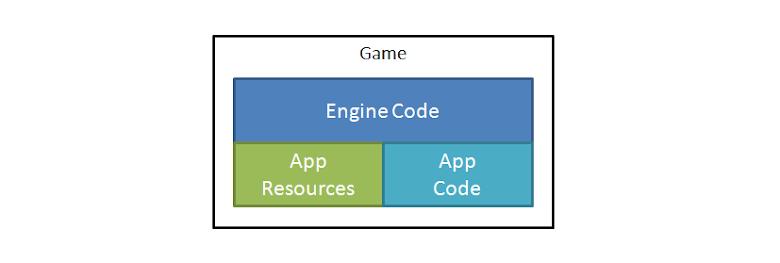 遊戲專案架構
