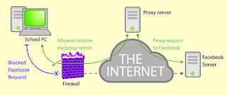 Pengertian Fungsi dan Cara Kerja Proxy Server