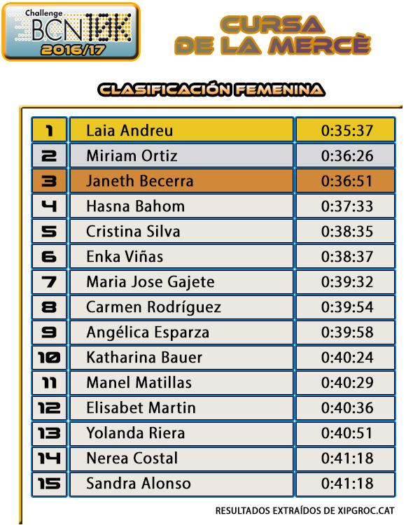 Clasificación Femenina Cursa de la Mercè 2016