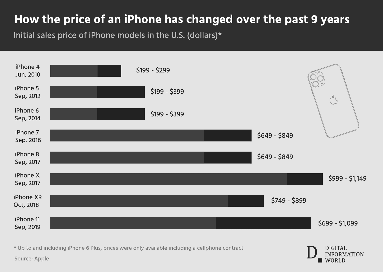 Timeline infographic: How The iPhone's Price Developed