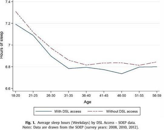 Semakin Cepat Koneksi Internet Anda, Semakin Sedikit Anda Tidur, Menurut Sebuah P.enelitian Ini Penelitiannya 2