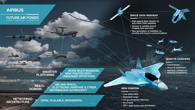 Future Combat Air System (FCAS) caza furtivo sexta generación franco-alemán. Future-Combat-Air-System-FCAS-Europe