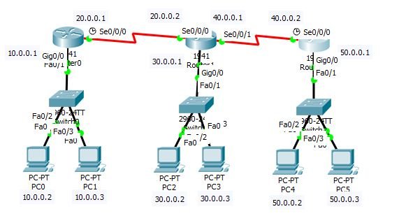 Static Routing lab using packet tracer with step by step
