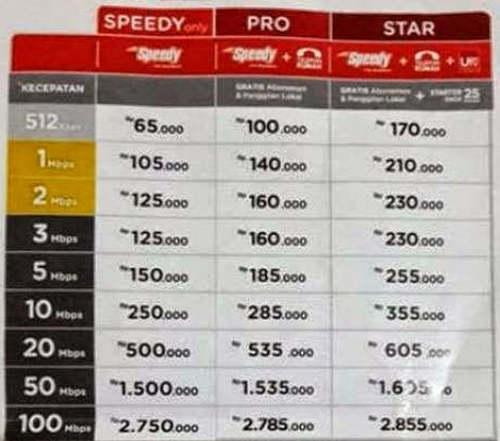 Daftar Harga Paket Speedy Telkom Terbaru