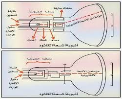 أنبوبة أشعة الكاثود ، أشعة المهبط ، طومسون ، استخدام أنبوب اشعة المهبط، وحدة الأجهزة الإلكترونية منهج فيزياء ثالث ثانوي اليمن