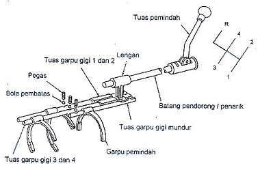 Belajar Otomotif: Pengoperasian Transmisi Manual
