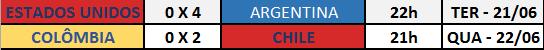 Resultados das semifinais da Copa América Centenário