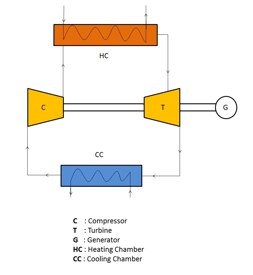 hight resolution of schematic diagram of a closed cycle gas turbine