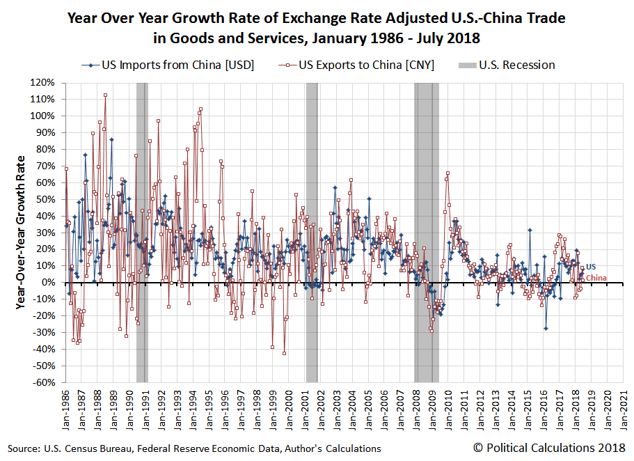Year Over Year Growth Rate of Exchange Rate Adjusted U.S.-China Trade in Goods and Services, January 1986 - July 2018