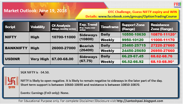 Indian Market Outlook: June 19, 2018