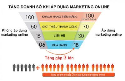 Marketing Online cho doanh nghiệp mang lại hiệu quả cao